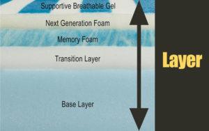 Bliss Gel Memory Foam 10 Inch Mattress Layers