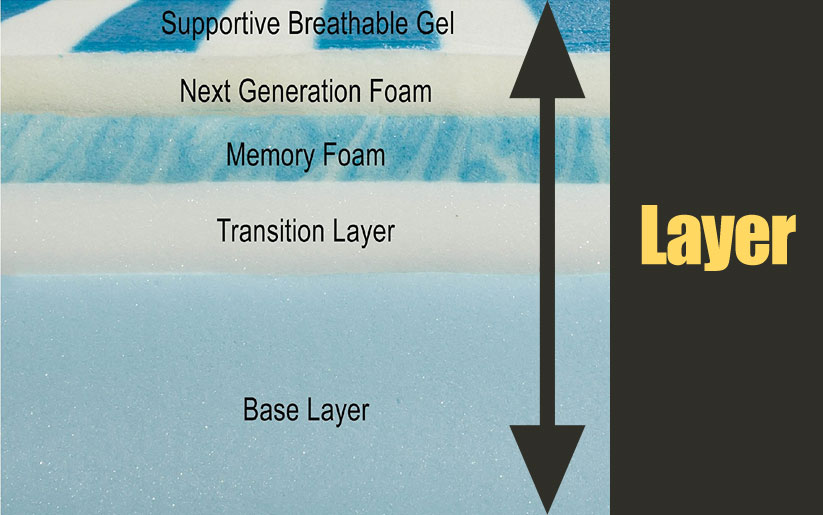 Layers of Bliss Gel Memory Foam mattress