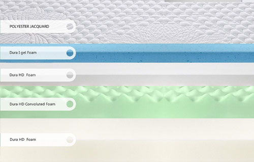 Olee Sleep 10 Inch Gel Infused Layer Top Memory Foam Blue Mattress Layers