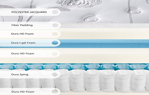 Layers of Olee Sleep Mattress Review