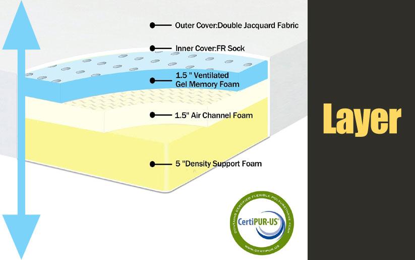 Polar Sleep 8 inch air gel memory foam mattress layer