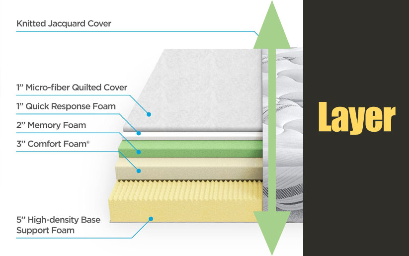 Layers of Zinus Memory Foam 12 Inch Cloud mattress