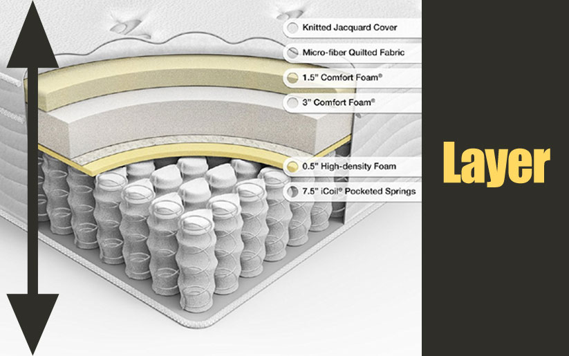 Zinus Sleep Master iCoil 13 Inch Euro Top Spring Mattress and BiFold Box Spring Set Layers