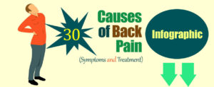 30 Causes of Back Pain (Symptoms and Treatment)