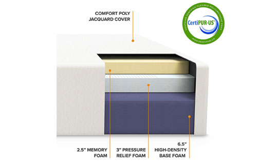 Layers of Best Price 12-inch Memory Foam mattress