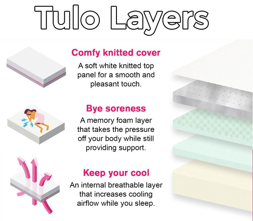 Tulo Mattress Layers